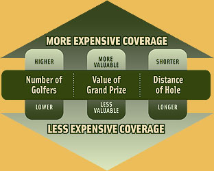 Hole In One Insurance Coverage Matrix
