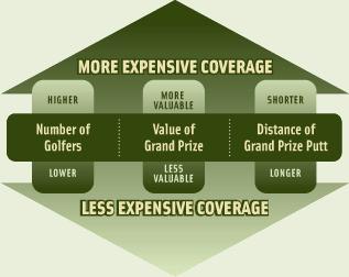 Putting Contest Insurance Coverage Matrix